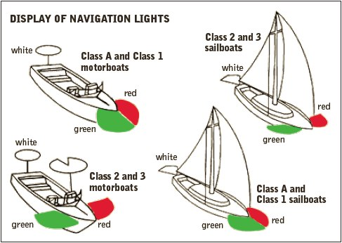Display of Navigation Light
