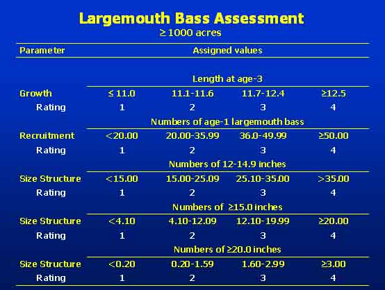 Largemouth Bass Assessment Graph for greater than 1000 acres