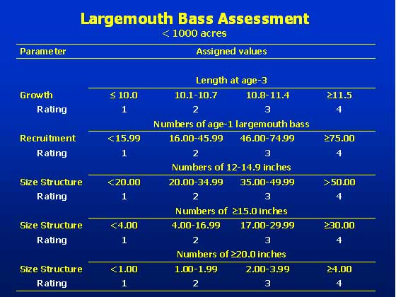 Largemouth Bass Assessment graph for less than 1000 acres