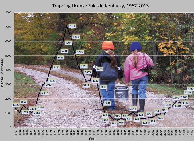 Trapping Licenses Sold